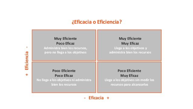 21-das-para-cambiar-de-hbitos-eficacia-o-eficiencia-1-638