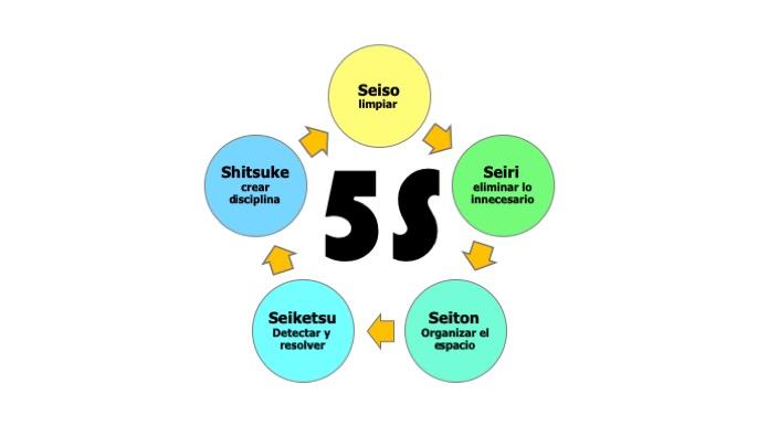 Aprender de los Japoneses: El método de las 5S