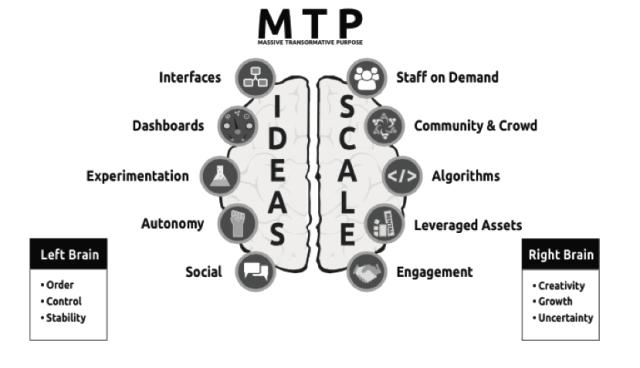 organizacionesexponenciales