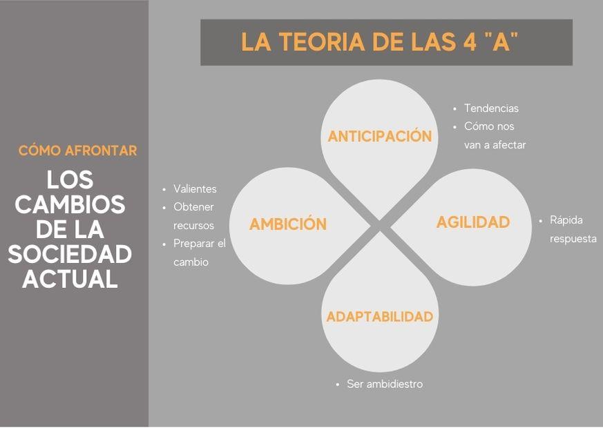 """Cómo afrontar los cambios de la sociedad actual: Teoría de las 4 """"A"""""""