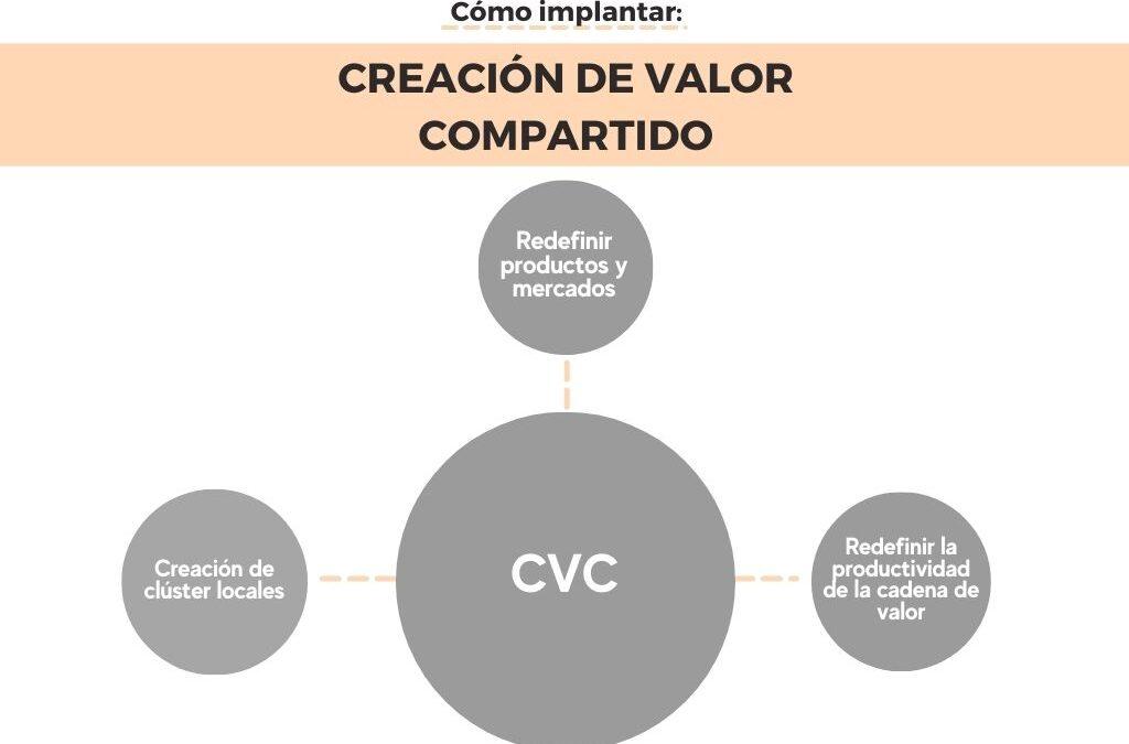 Cómo implantar la Creación de Valor Compartido (CVC) en mi empresa. Capítulo 3