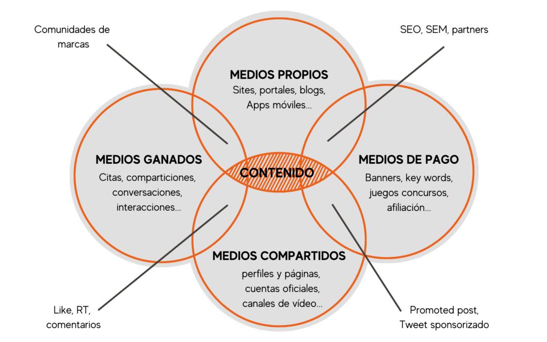 Modelo POEM en la Estrategia de MKT Digital
