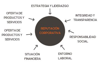 Reputación Corporativa (RC), Imagen Corporativa y Responsabilidad Social Corporativa (RSC)… ¿Qué debo hacer en mi empresa?