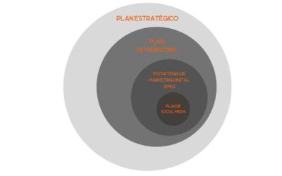 El Social Media como parte de la Estrategia de Marketing Digital