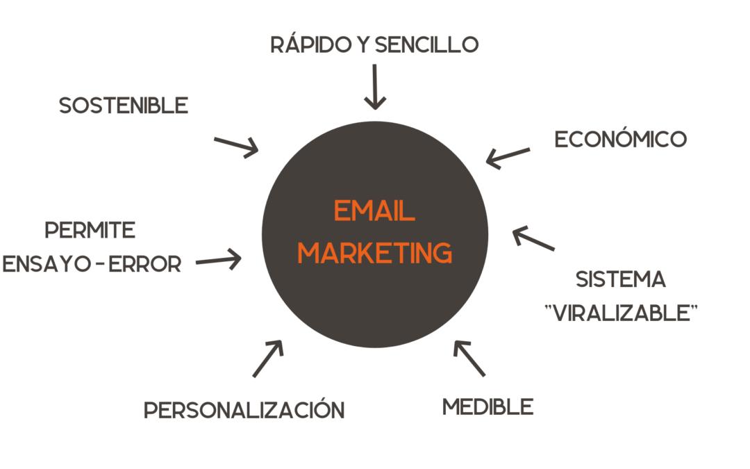 Email marketing B2B: cómo usarlo en tu Estrategia de Marketing Digital