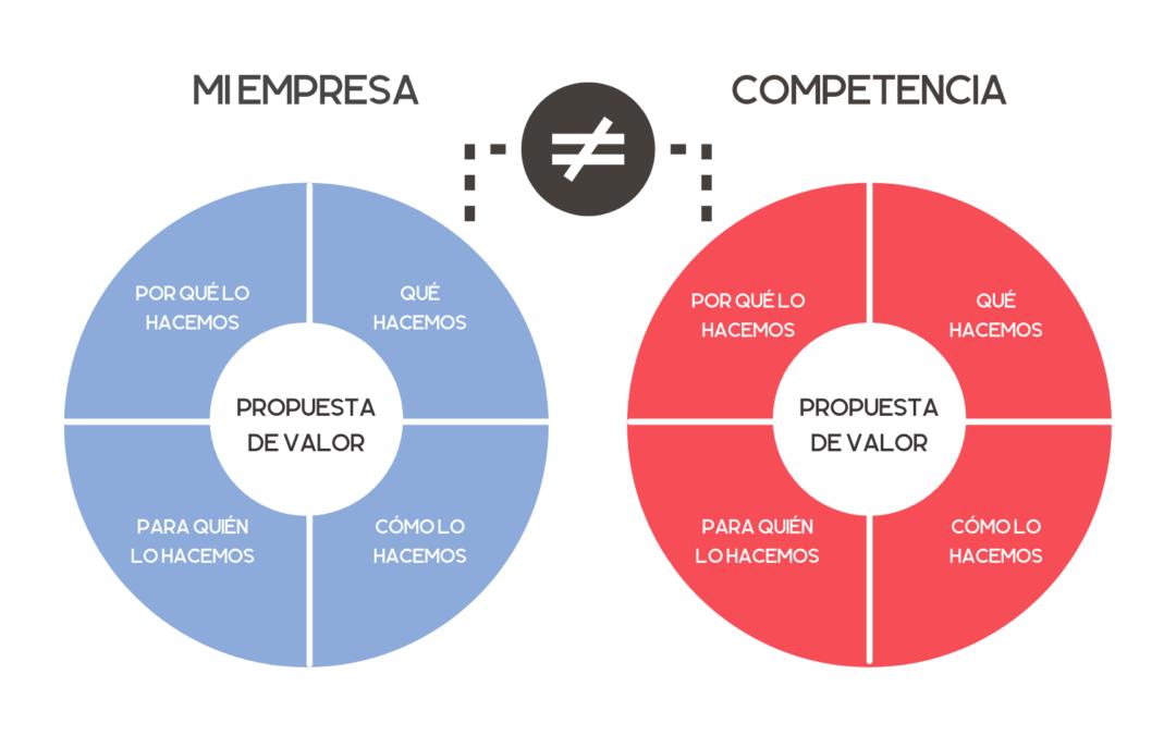 Guía rápida para definir la Propuesta de Valor de mi empresa